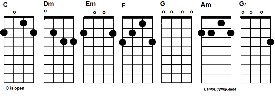 Banjo banjo open chords : Banjo : banjo chords open g tuning Banjo Chords or Banjo Chords ...